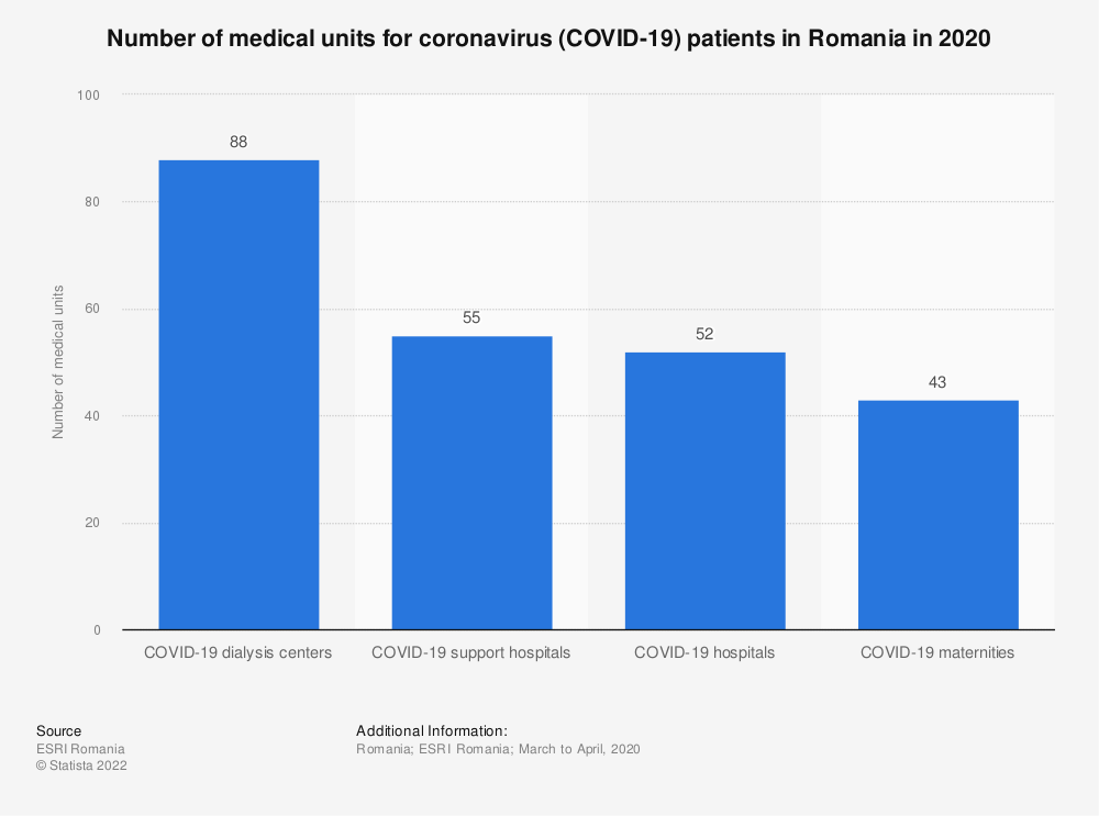 Statistic: Number of medical units for coronavirus (COVID-19) patients in Romania in 2020 | Statista