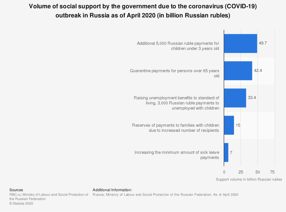 Statistic: Volume of social support by the government due to the coronavirus (COVID-19) outbreak in Russia as of April 2020 (in billion Russian rubles) | Statista