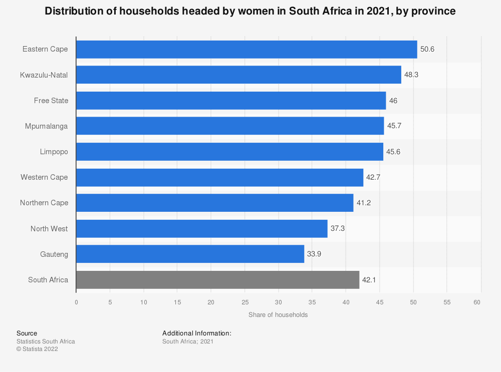 Statistic: Distribution of households headed by females in South Africa in 2019, by province | Statista