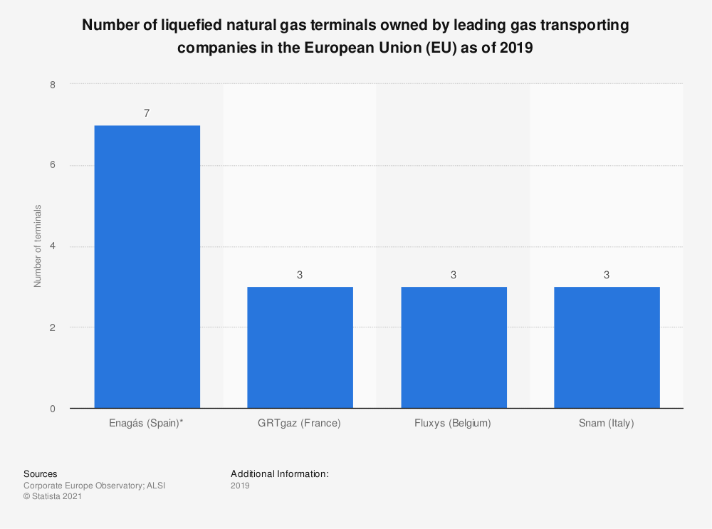 Statistic: Number of liquefied natural gas terminals owned by leading gas transporting companies in the European Union (EU) as of 2019 | Statista