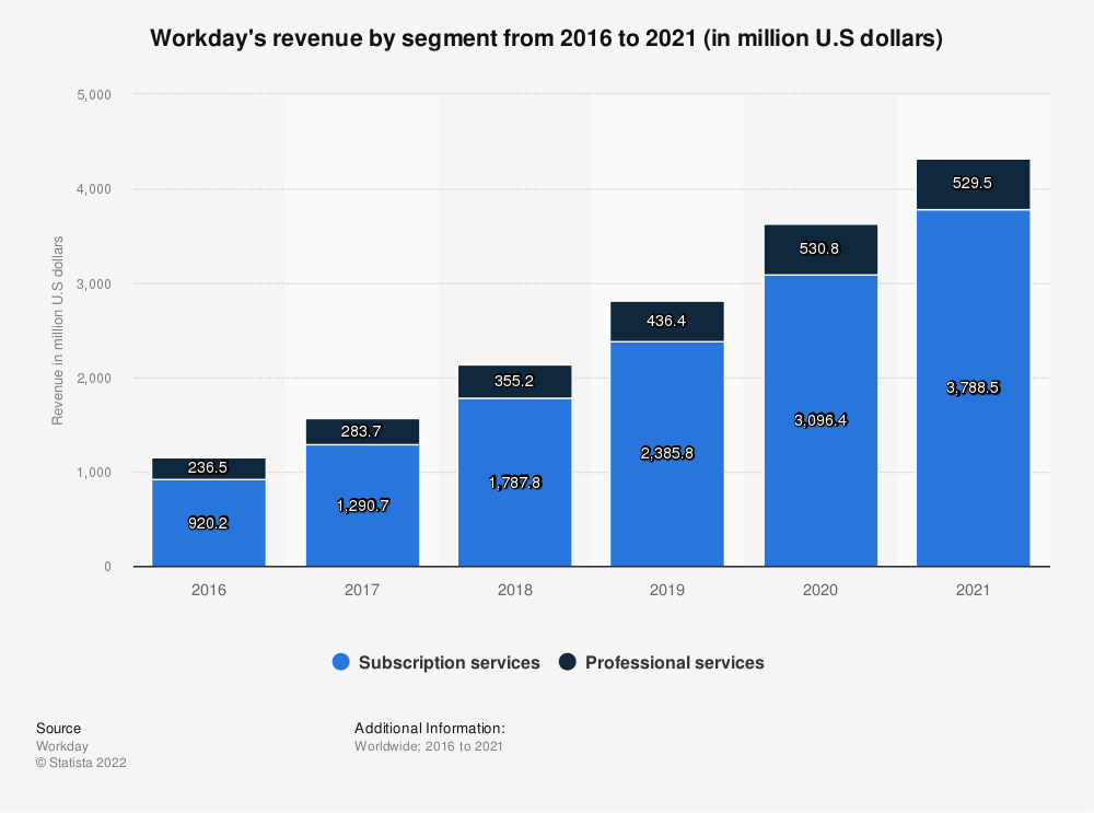 Statistic: Workday's revenue by segment from 2016 to 2021 (in million U.S dollars)   Statista