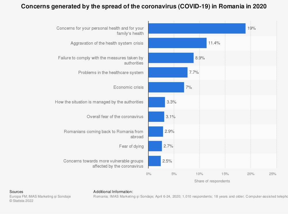 Statistic: Concerns generated by the spread of the coronavirus (COVID-19) in Romania in 2020   Statista