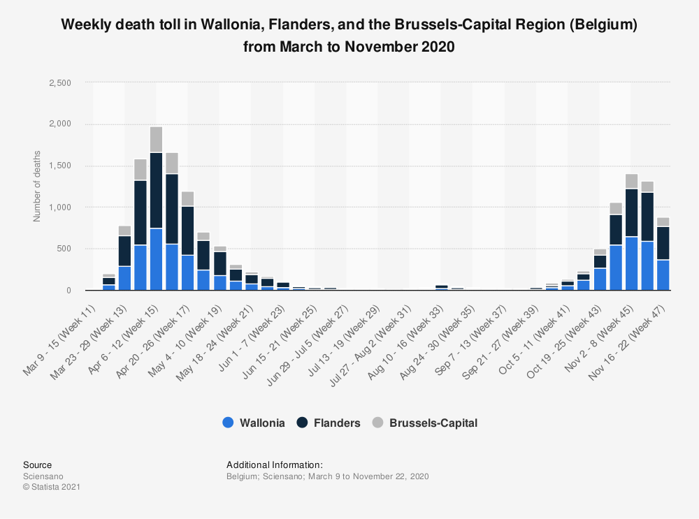 Statistic: Weekly death toll in Wallonia, Flanders and the Brussels-Capital Region (Belgium) from February to April 2020 | Statista