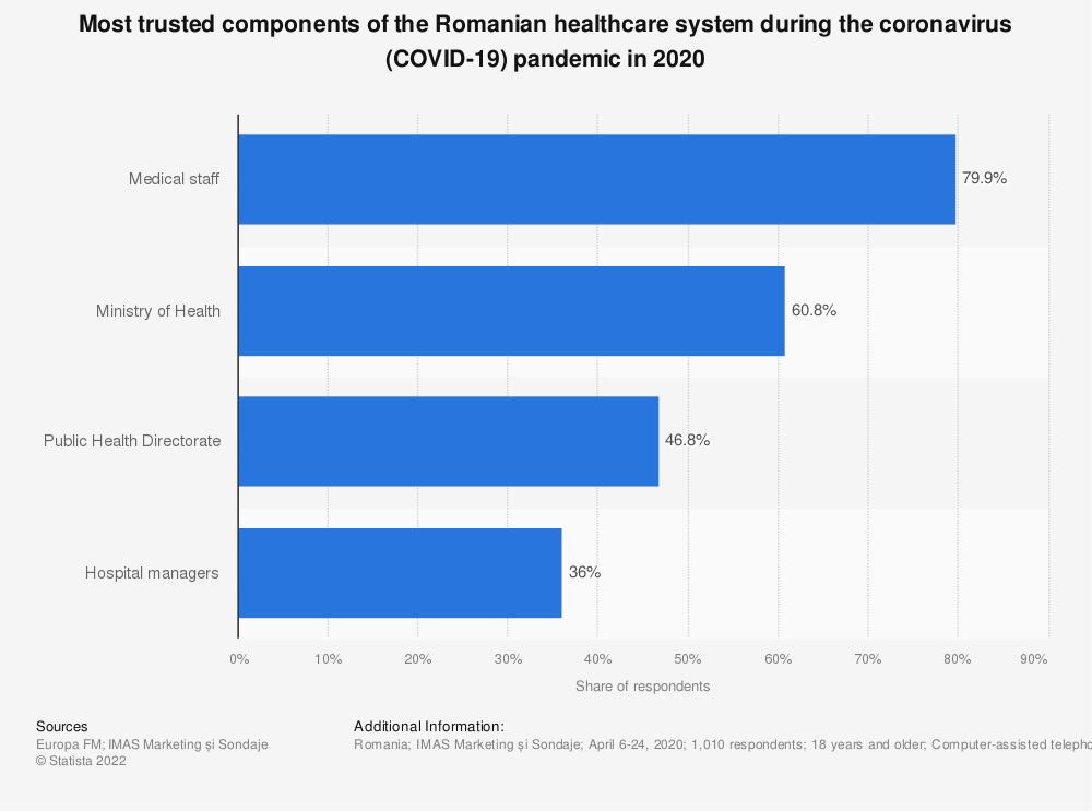 Statistic: Most trusted components of the Romanian healthcare system during the coronavirus (COVID-19) pandemic in 2020   Statista