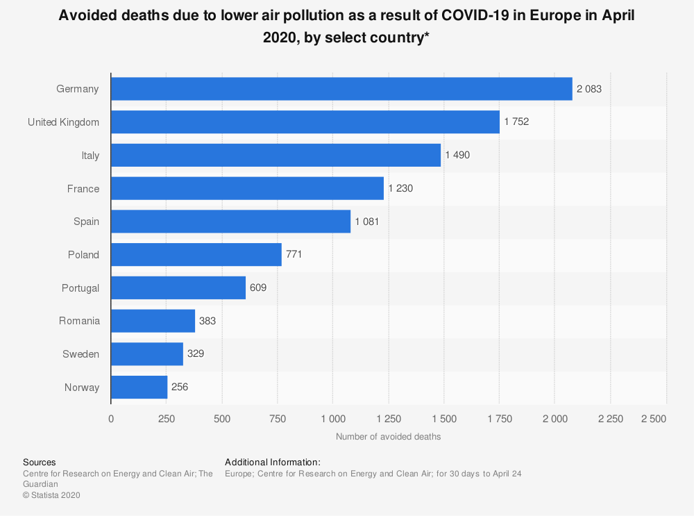 Statistic: Avoided deaths due to lower air pollution as a result of COVID-19 in Europe in April 2020, by select country* | Statista