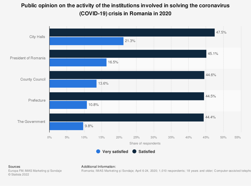 Statistic: Public opinion on the activity of the institutions involved in solving the coronavirus (COVID-19) crisis in Romania in 2020   Statista