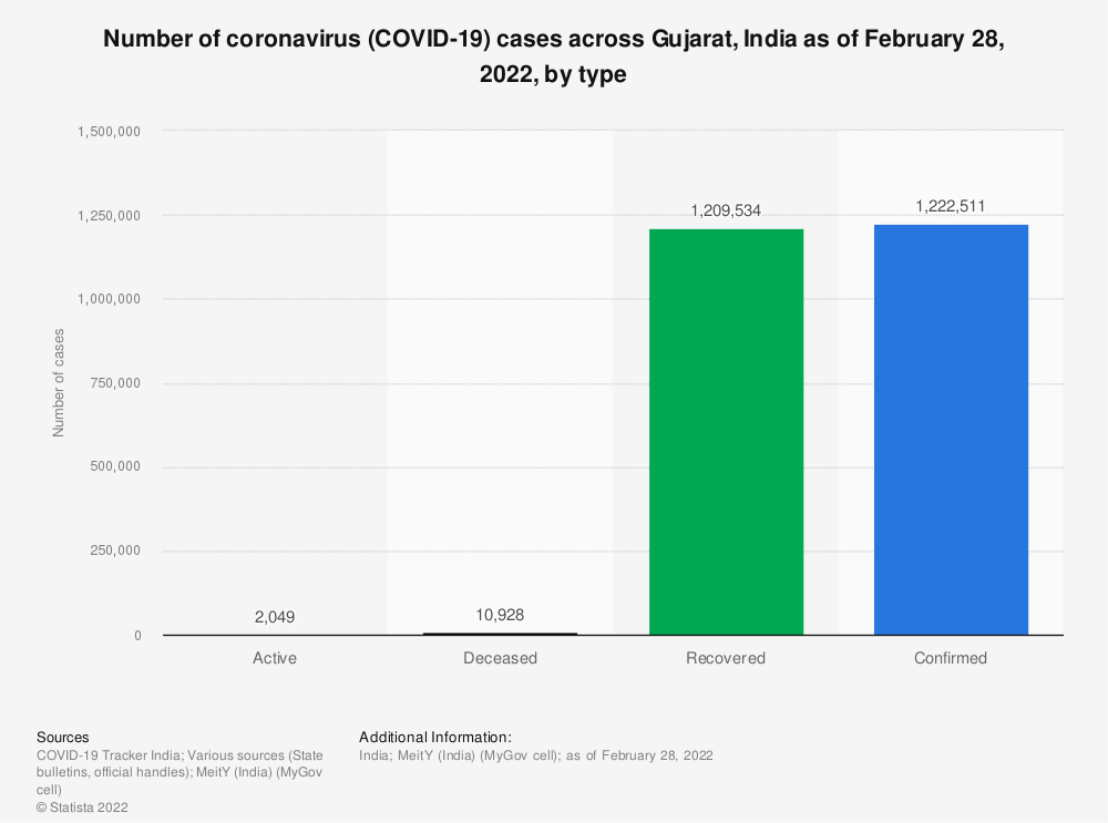 Statistic: Number of coronavirus (COVID-19) cases across Gujarat, India as of August 3, 2020, by type | Statista