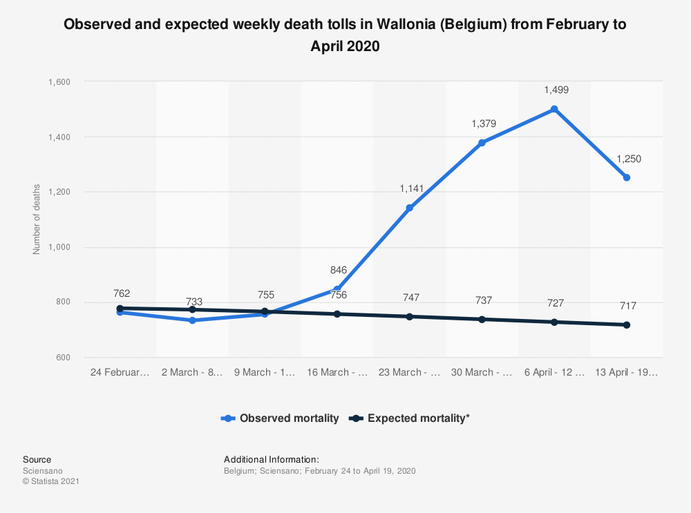 Statistic: Observed and expected weekly death tolls in Wallonia (Belgium) from February to April 2020 | Statista