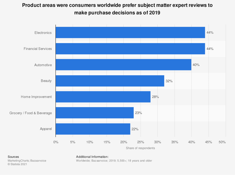 Statistic: Product areas were consumers worldwide prefer subject matter expert reviews to make purchase decisions as of 2019 | Statista