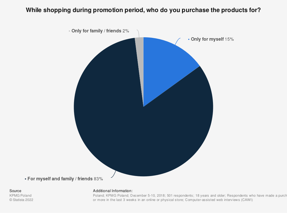 Statistic: While shopping during promotion period, who do you purchase the products for? | Statista