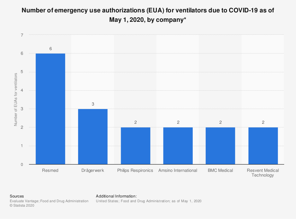 Statistic: Number of emergency use authorizations (EUA) for ventilators due to COVID-19 as of May 1, 2020, by company* | Statista