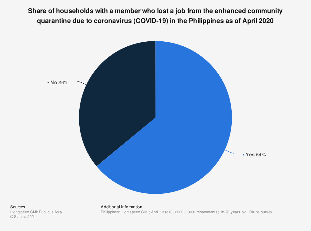 Statistic: Share of households with a member who lost a job from the enhanced community quarantine due to coronavirus COVID-19 in the Philippines as of April 2020 | Statista