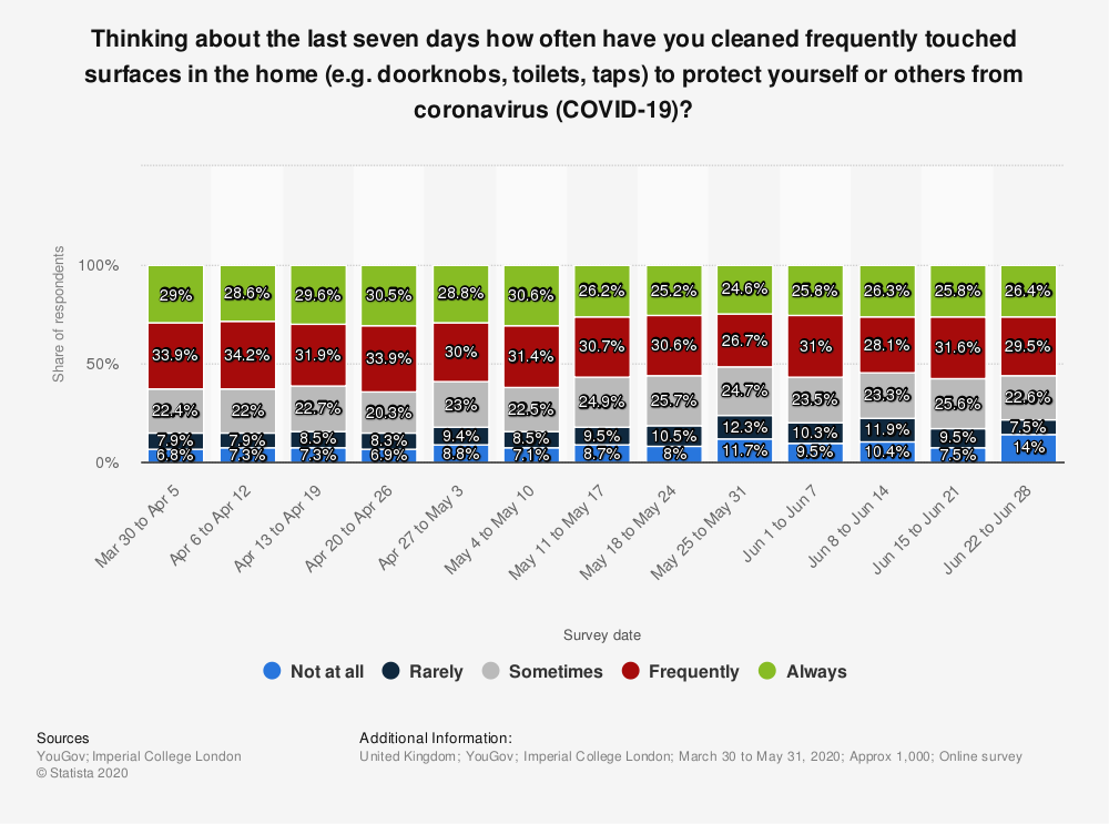 Statistic: Thinking about the last seven days how often have you cleaned frequently touched surfaces in the home (e.g. doorknobs, toilets, taps) to protect yourself or others from coronavirus (COVID-19)? | Statista