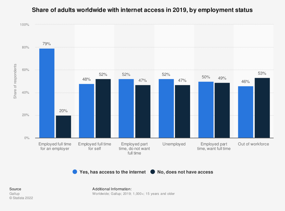 Statistic: Share of adults worldwide with internet access in 2019, by employment status    Statista