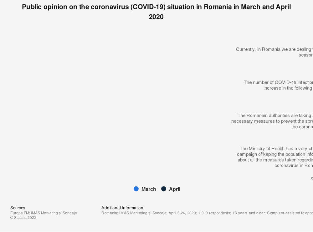 Statistic: Public opinion on the coronavirus (COVID-19) situation in Romania in March and April 2020 | Statista