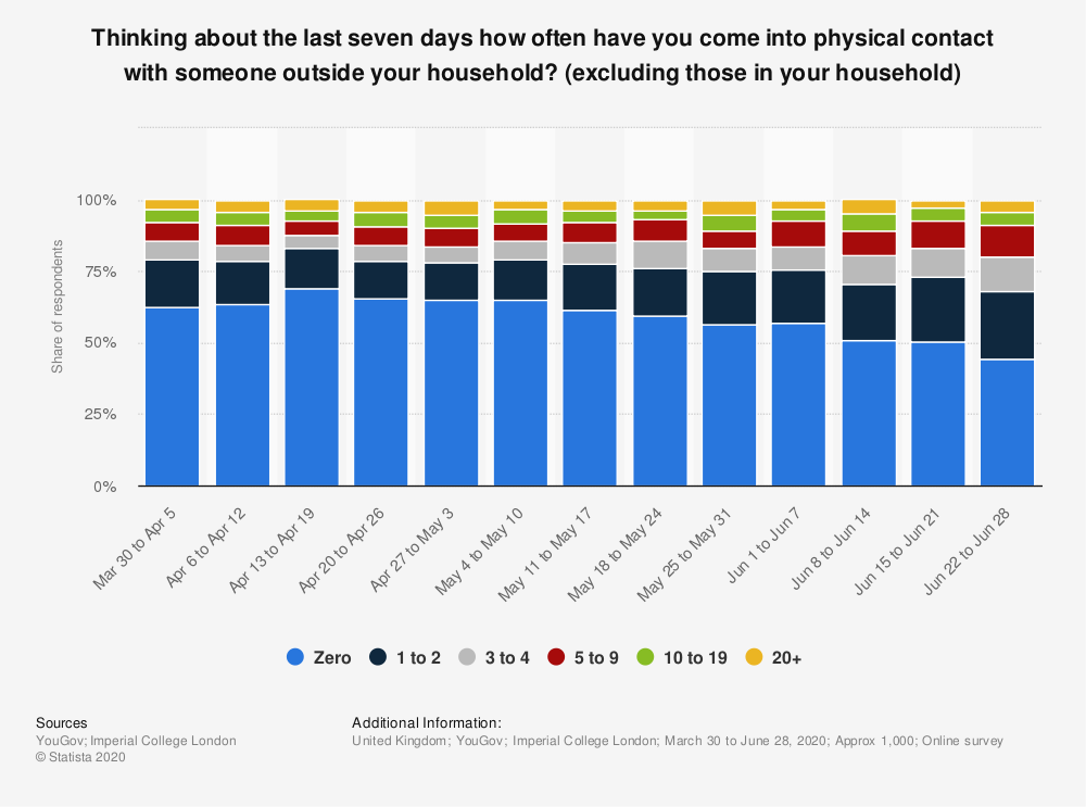 Statistic: Thinking about the last seven days how often have you come into physical contact with someone outside your household? (excluding those in your household)   Statista
