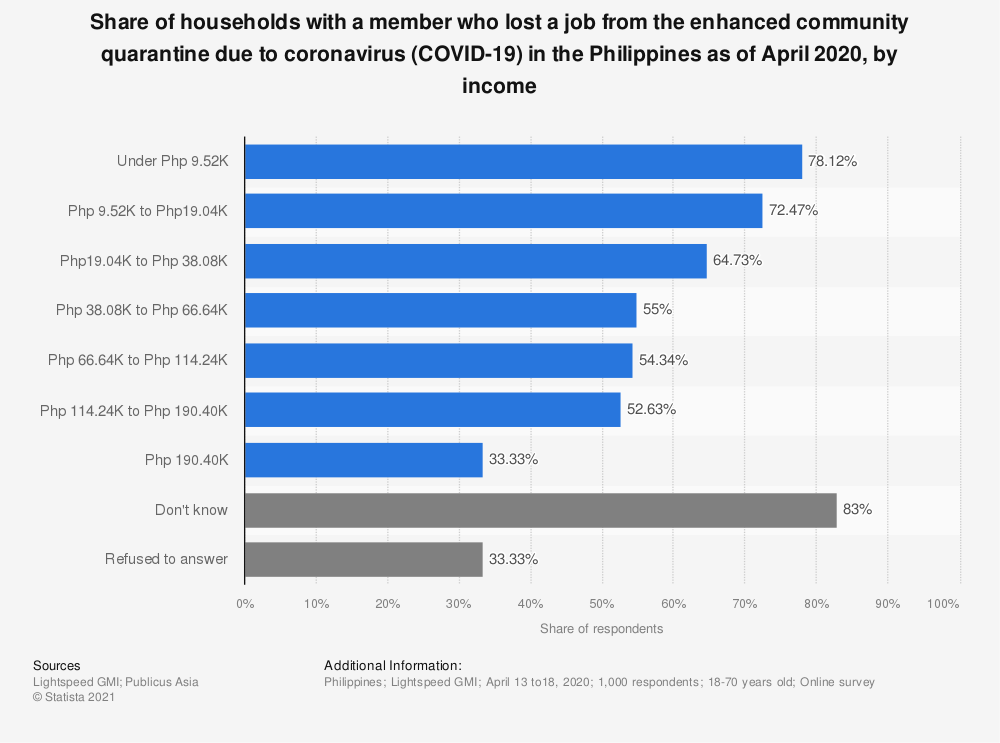 Statistic: Share of households with a member who lost a job from the enhanced community quarantine due to coronavirus COVID-19 in the Philippines as of April 2020, by income | Statista