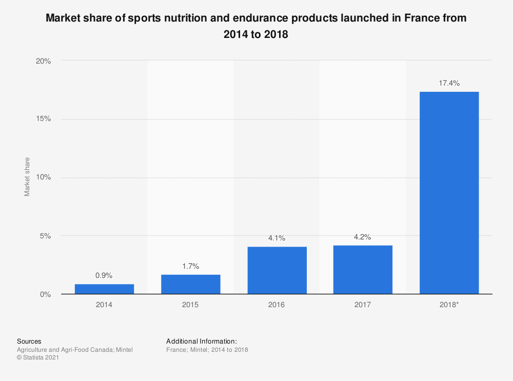 Statistic: Market share of sports nutrition and endurance products launched in France from 2014 to 2018 | Statista