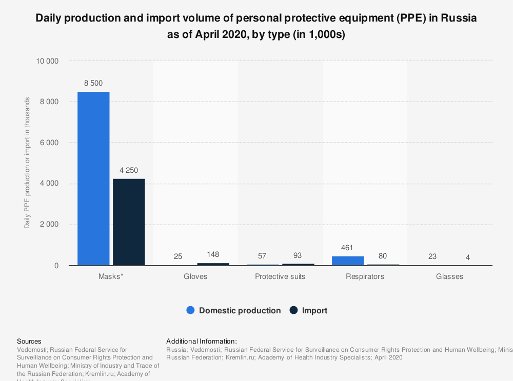 Statistic: Daily production and import volume of personal protective equipment (PPE) in Russia as of April 2020, by type (in 1,000s)   Statista