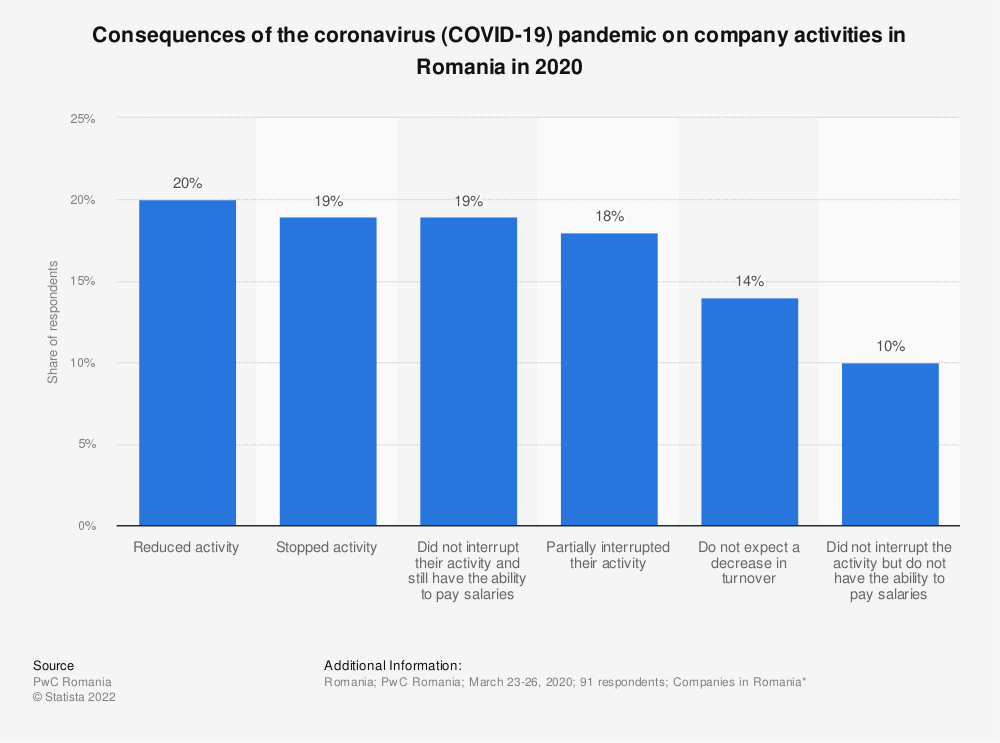 Statistic: Consequences of the coronavirus (COVID-19) pandemic on company activities in Romania in 2020 | Statista