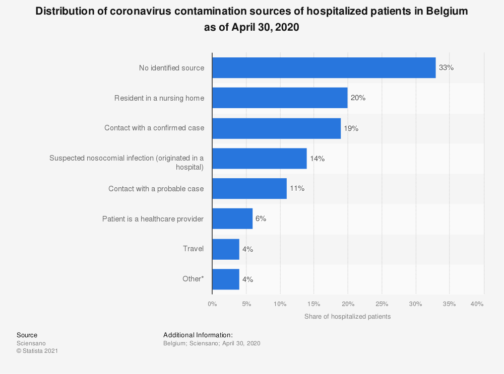Statistic: Distribution of coronavirus contamination sources of hospitalized patients in Belgium as of April 30, 2020 | Statista