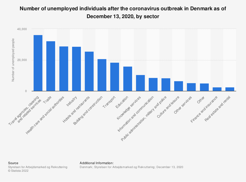 Statistic: Number of unemployed individuals after the coronavirus outbreak in Denmark as of December 13, 2020, by sector    Statista