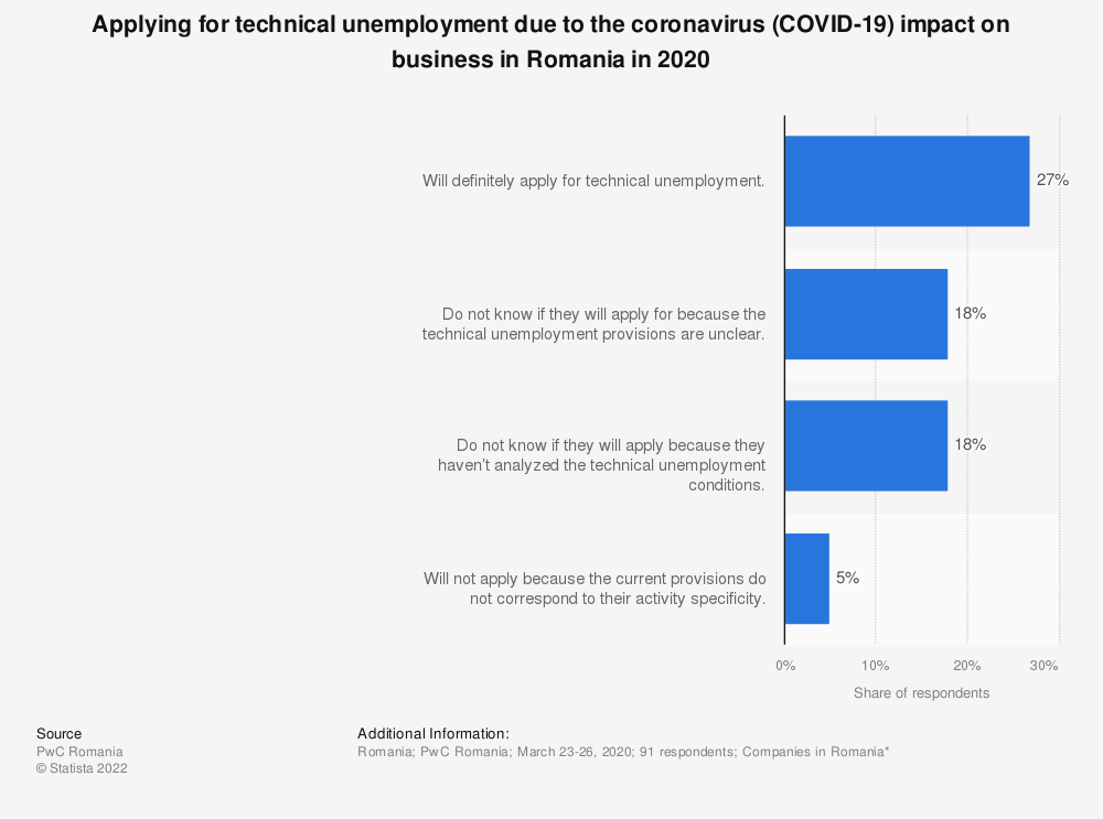 Statistic: Applying for technical unemployment due to the coronavirus (COVID-19) impact on business in Romania in 2020 | Statista