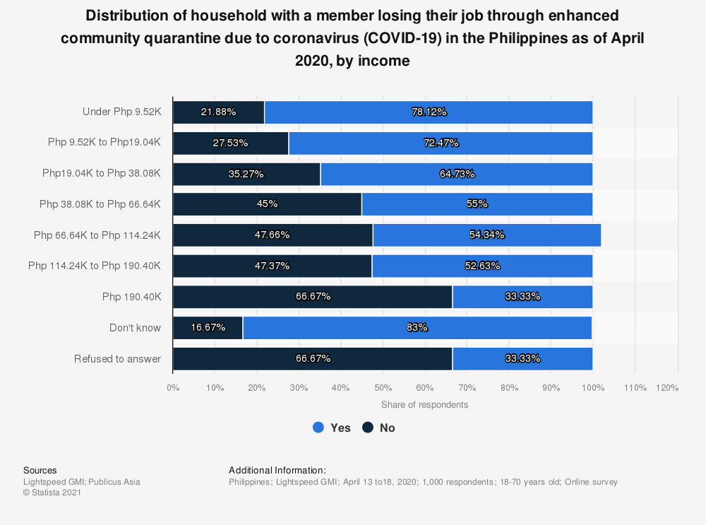 Statistic: Distribution of household with a member losing their job through enhanced community quarantine due to coronavirus COVID-19 in the Philippines as of April 2020, by income | Statista