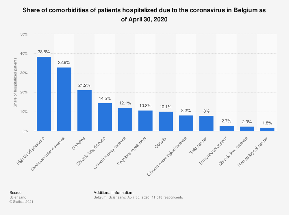 Statistic: Share of comorbidities of patients hospitalized due to the coronavirus in Belgium as of April 30, 2020 | Statista
