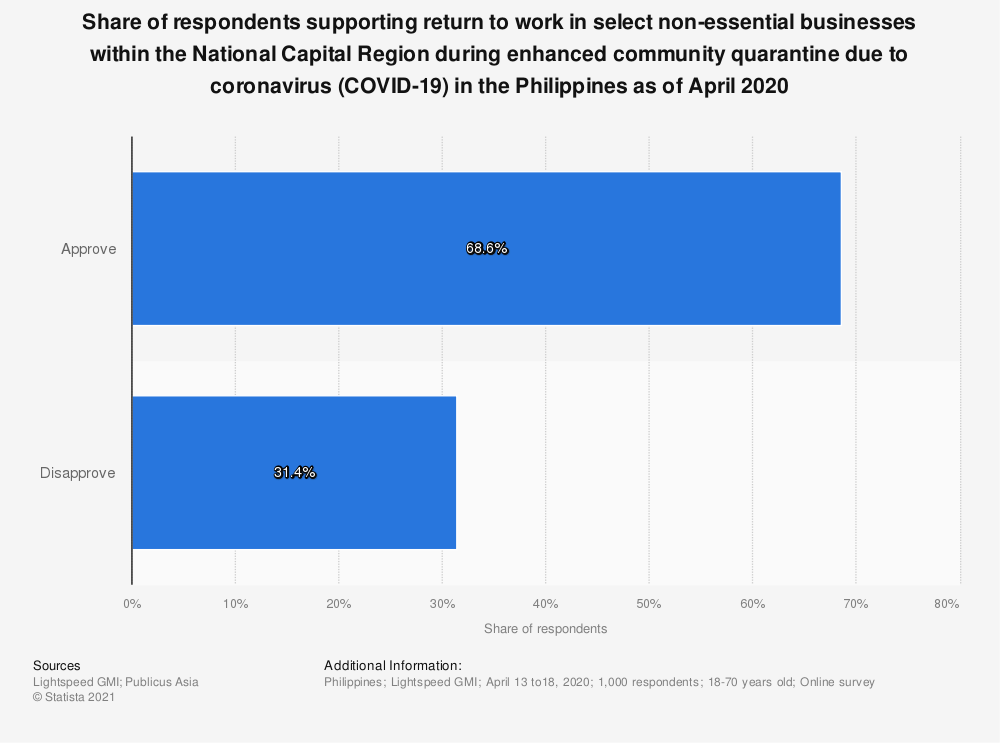 Statistic: Share of respondents supporting return to work in select non-essential businesses within the National Capital Region during enhanced community quarantine due to coronavirus COVID-19 in the Philippines as of April 2020 | Statista