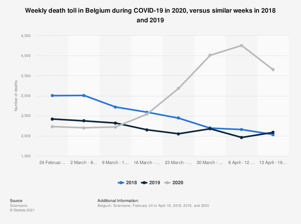 Statistic: Weekly death toll in Belgium during COVID-19 in 2020, versus similar weeks in 2018 and 2019 | Statista