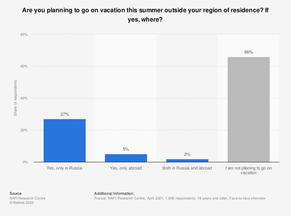 Statistic: Are you planning to go on vacation this summer outside your region of residence? If yes, where? | Statista