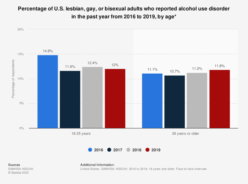 Statistic: Percentage of U.S. lesbian, gay, or bisexual adults who reported alcohol use disorder in the past year from 2016 to 2019, by age* | Statista