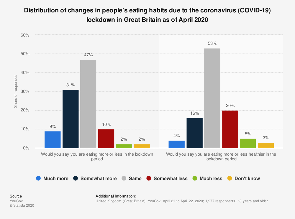 Statistic: Distribution of changes in people's eating habits due to the coronavirus (COVID-19) lockdown in Great Britain as of April 2020 | Statista