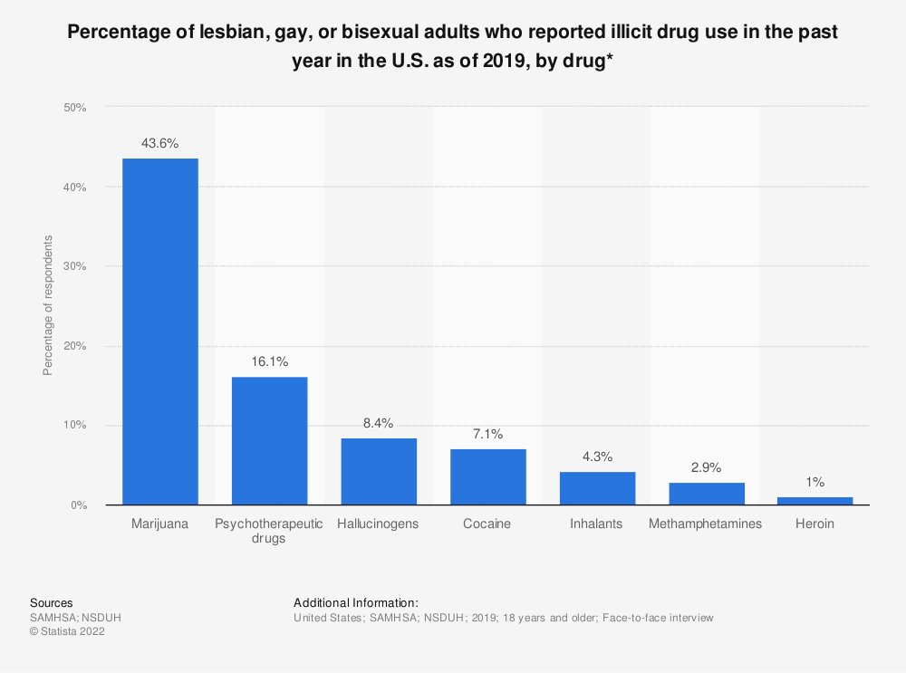 Statistic: Percentage of lesbian, gay, or bisexual adults who reported illicit drug use in the past year in the U.S. as of 2019, by drug* | Statista