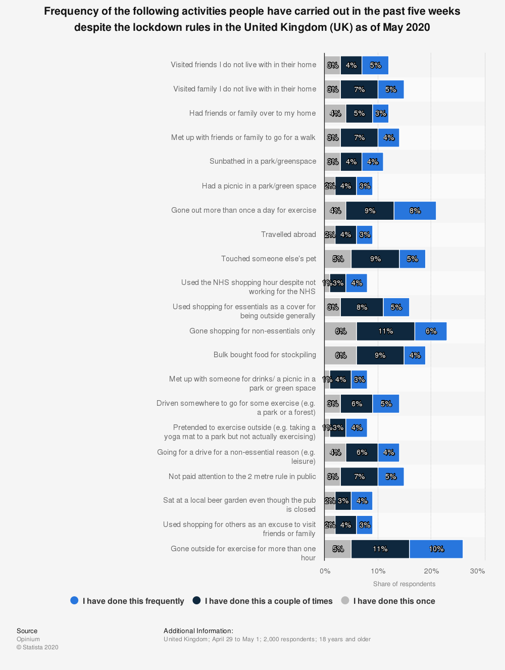 Statistic: Frequency of the following activities people have carried out in the past five weeks despite the lockdown rules in the United Kingdom (UK) as of May 2020   Statista