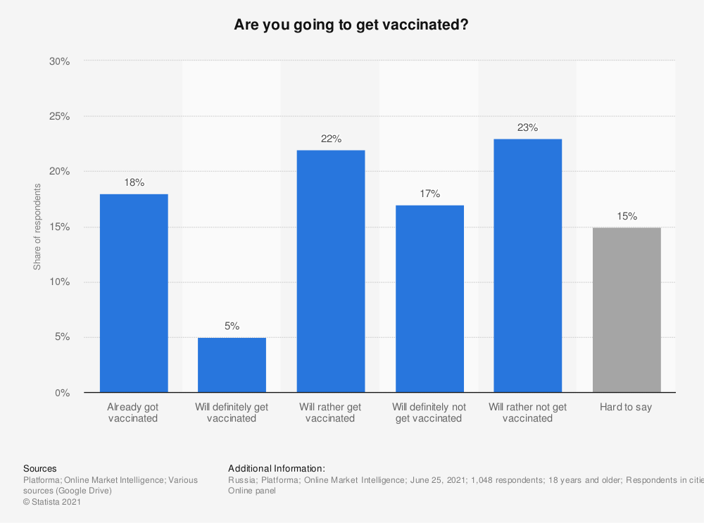 Statistic: Public opinion on vaccination against the coronavirus (COVID-19) in Russia in April 2020 | Statista