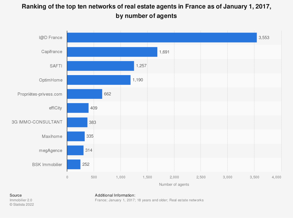 Statistic: Ranking of the top ten networks of real estate agents in France as of January 1, 2017, by number of agents   Statista