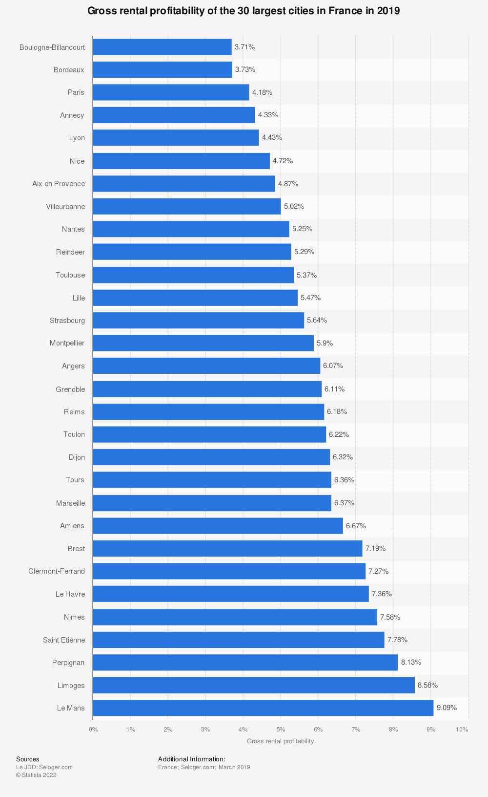 Statistic: Gross rental profitability of the 30 largest cities in France in 2019 | Statista