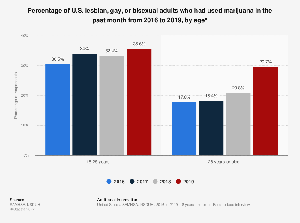 Statistic: Percentage of U.S. lesbian, gay, or bisexual adults who had used marijuana in the past month from 2016 to 2019, by age*   Statista