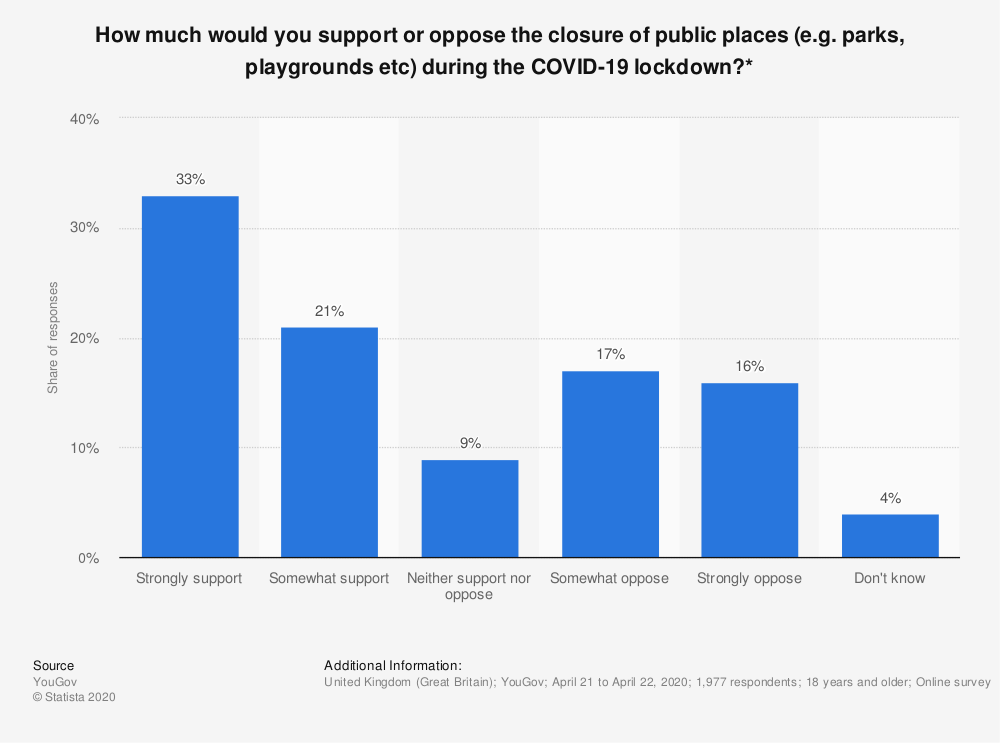 Statistic: How much would you support or oppose the closure of public places (e.g. parks, playgrounds etc) during the COVID-19 lockdown?* | Statista
