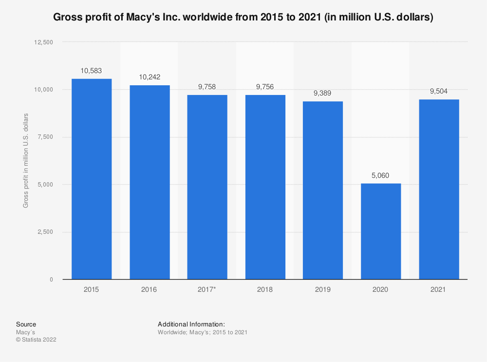 Statistic: Gross profit of Macy's Inc. worldwide from 2015 to 2019 (in million U.S. dollars) | Statista