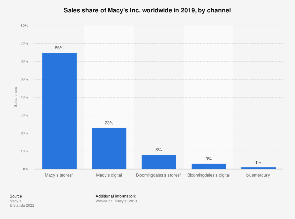Statistic: Sales share of Macy's Inc. worldwide in 2019, by channel | Statista