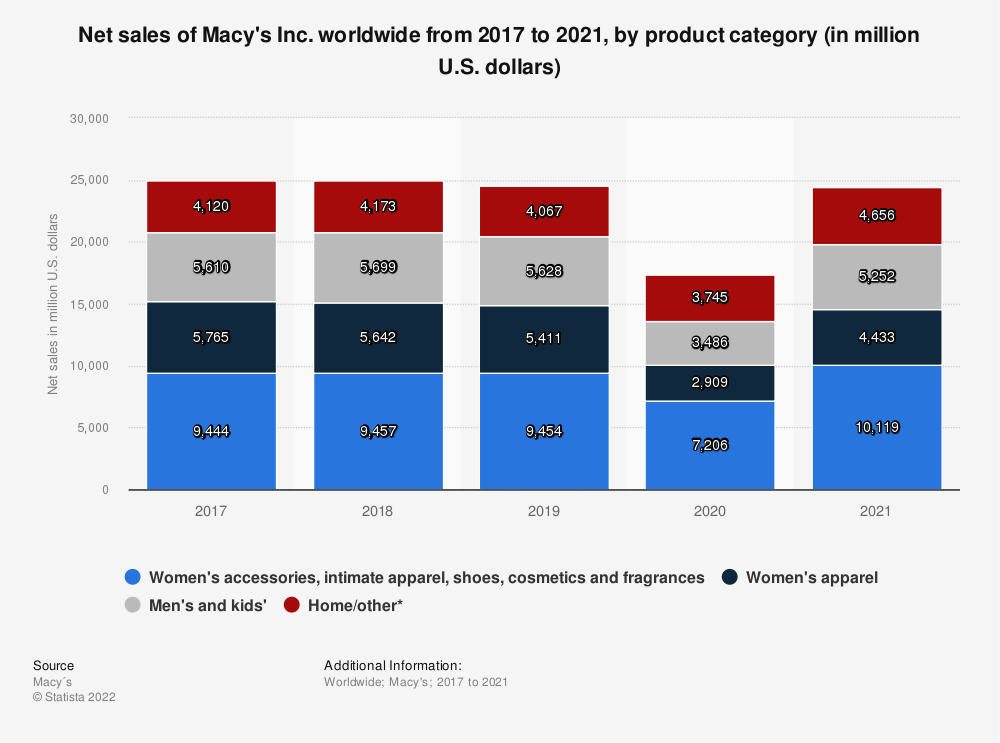 Statistic: Net sales of Macy's Inc. worldwide from 2017 to 2019, by product category (in million U.S. dollars)   Statista