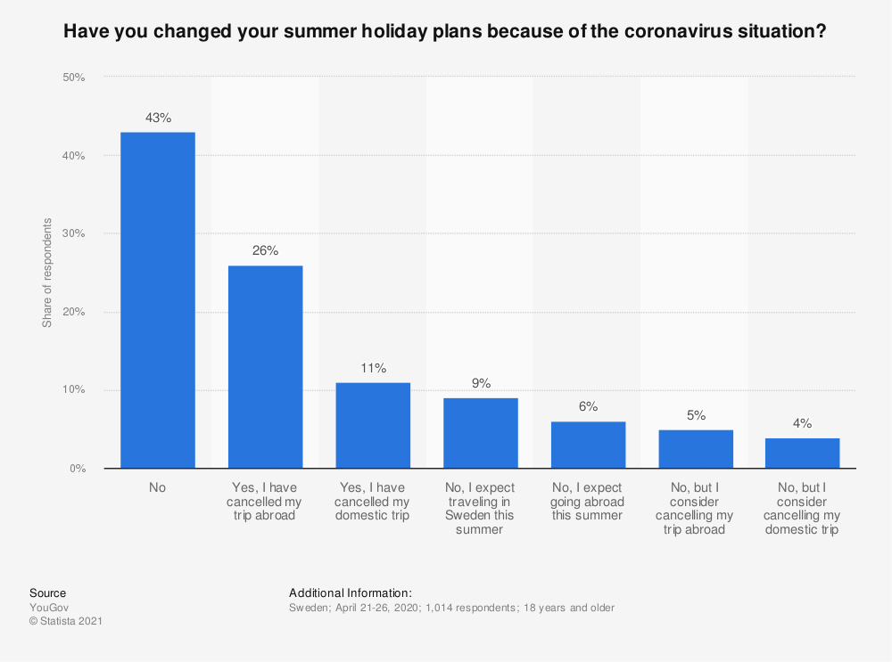 Statistic: Have you changed your summer holiday plans because of the coronavirus situation? | Statista