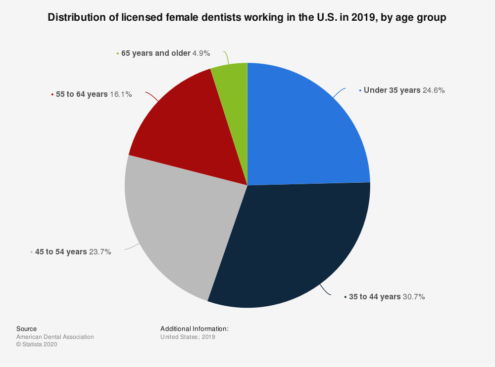 Statistic: Distribution of licensed female dentists working in the U.S. in 2019, by age group   Statista