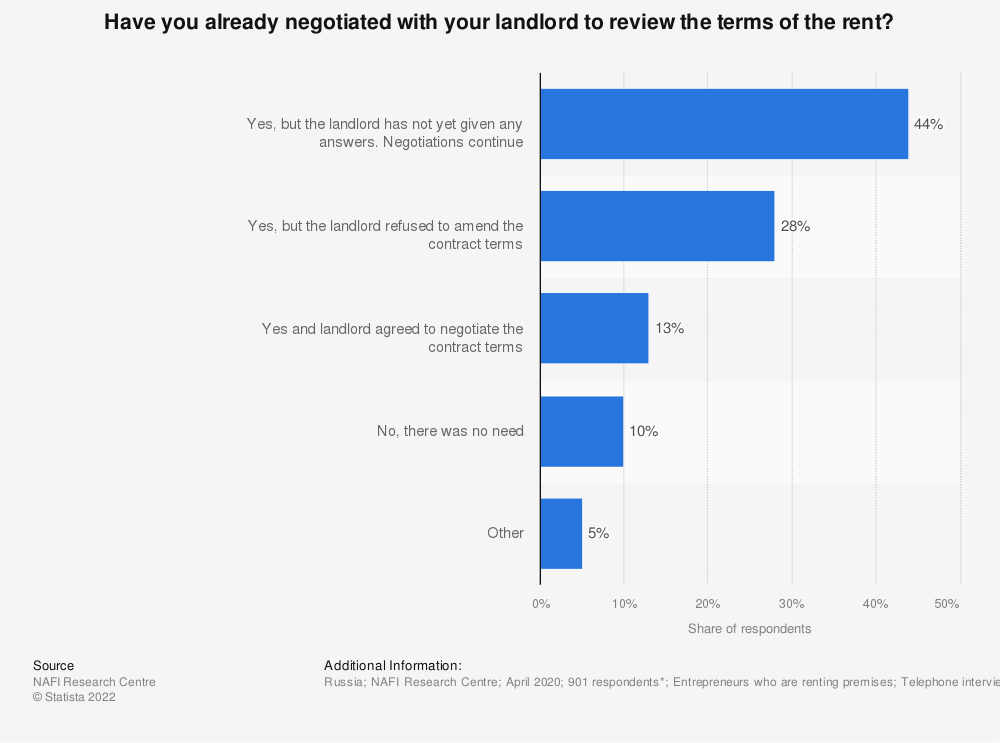 Statistic: Have you already negotiated with your landlord to review the terms of the rent? | Statista