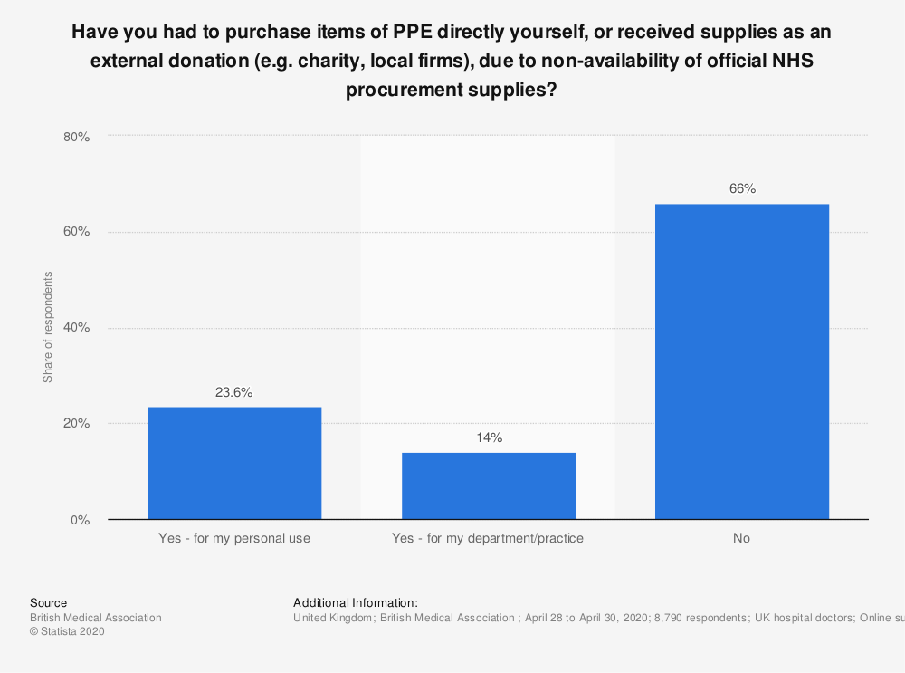 Statistic: Have you had to purchase items of PPE directly yourself, or received supplies as an external donation (e.g. charity, local firms), due to non-availability of official NHS procurement supplies?   Statista