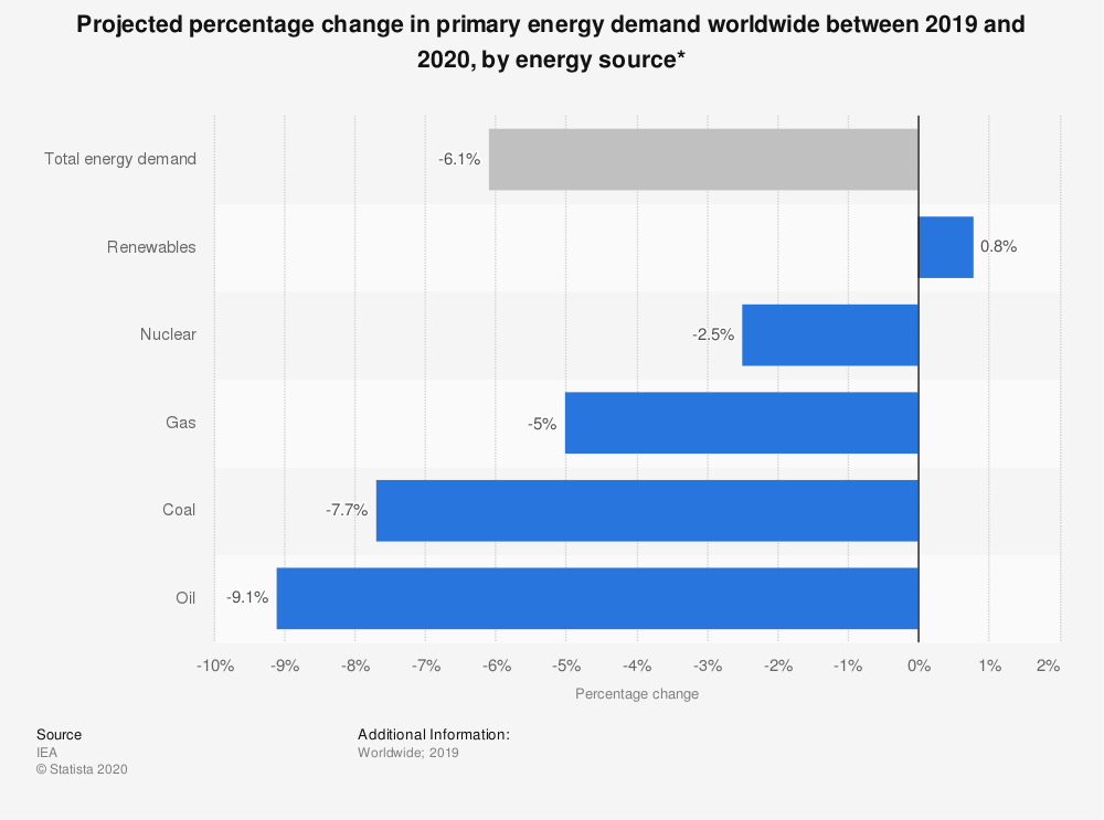 Statistic: Projected percentage change in primary energy demand worldwide between 2019 and 2020, by energy source* | Statista