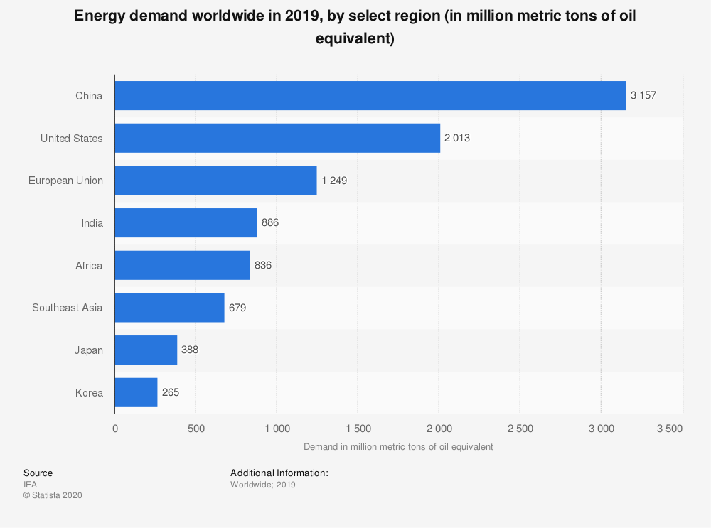 Statistic: Energy demand worldwide in 2019, by select region (in million metric tons of oil equivalent) | Statista